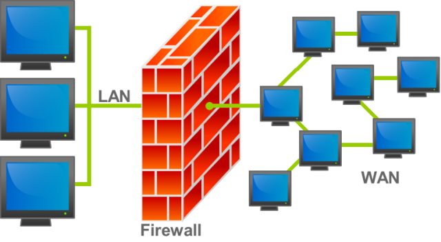 Firewall - Access Control List(ACL)